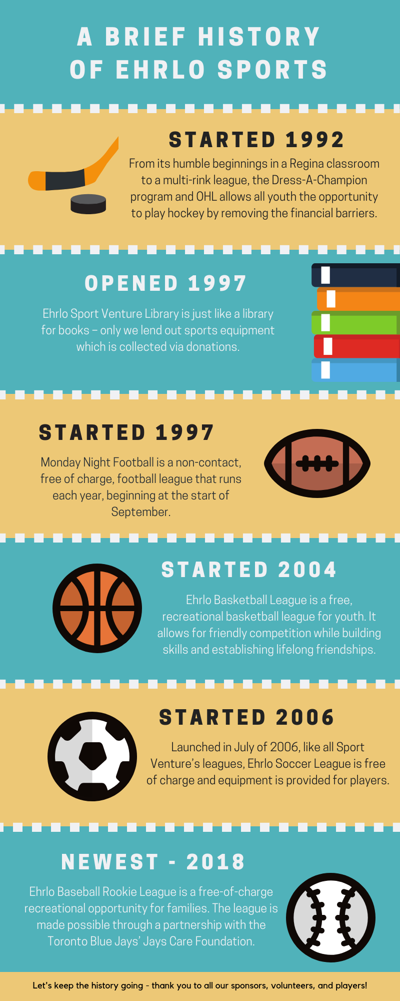 A brief sports history